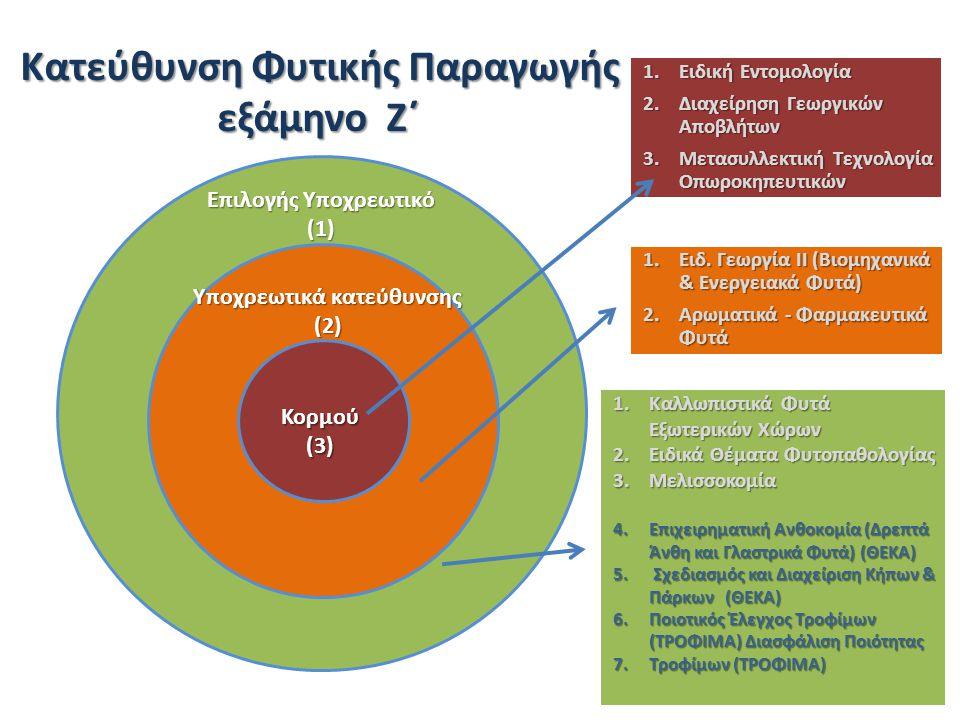 Επιλογής Υποχρεωτικό (1) Υποχρεωτικά κατεύθυνσης (2) Κορμού(3) 1.Ειδική Εντομολογία 2.Διαχείρηση Γεωργικών Αποβλήτων 3.Μετασυλλεκτική Τεχνολογία Οπωροκηπευτικών 1.Καλλωπιστικά Φυτά Εξωτερικών Χώρων 2.Ειδικά Θέματα Φυτοπαθολογίας 3.Μελισσοκομία 4.Επιχειρηματική Ανθοκομία (Δρεπτά Άνθη και Γλαστρικά Φυτά) (ΘΕΚΑ) 5.