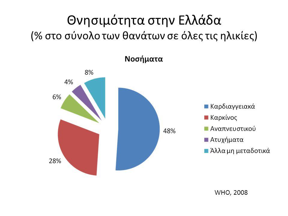 Θνησιμότητα στην Ελλάδα (% στο σύνολο των θανάτων σε όλες τις ηλικίες) WHO, 2008