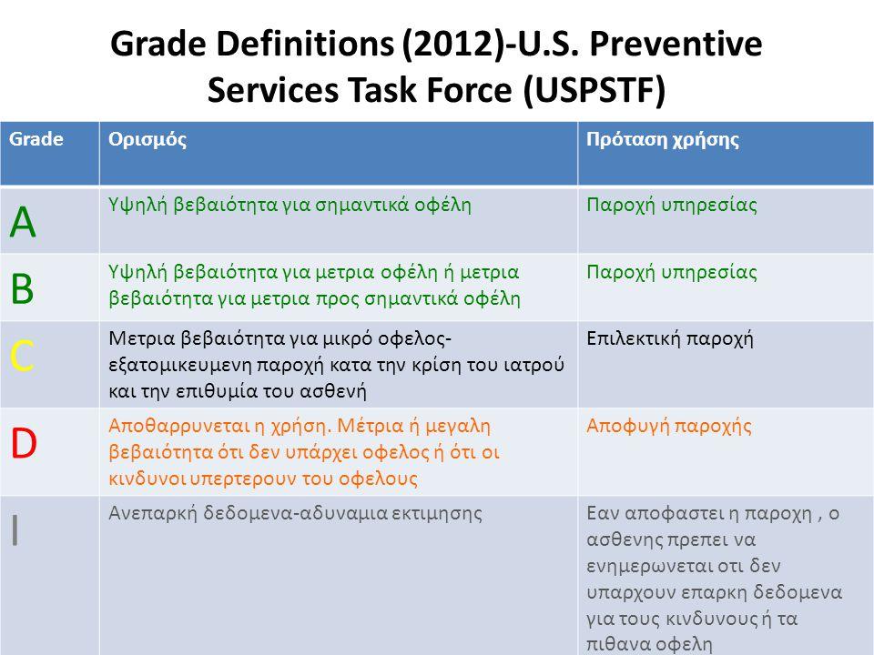 Grade Definitions (2012)-U.S. Preventive Services Task Force (USPSTF) GradeΟρισμόςΠρόταση χρήσης Α Υψηλή βεβαιότητα για σημαντικά οφέληΠαροχή υπηρεσία