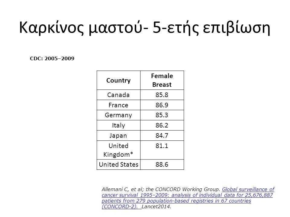 Καρκίνος μαστού- 5-ετής επιβίωση Country Female Breast Canada85.8 France86.9 Germany85.3 Italy86.2 Japan84.7 United Kingdom* 81.1 United States88.6 CD