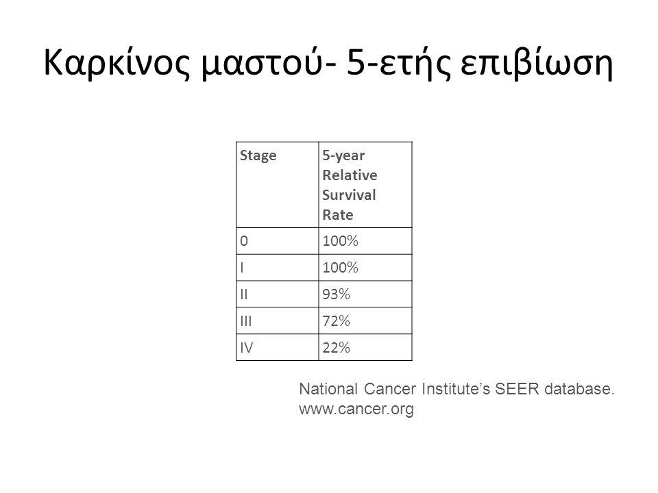 Καρκίνος μαστού- 5-ετής επιβίωση Stage5-year Relative Survival Rate 0100% I II93% III72% IV22% National Cancer Institute's SEER database. www.cancer.o