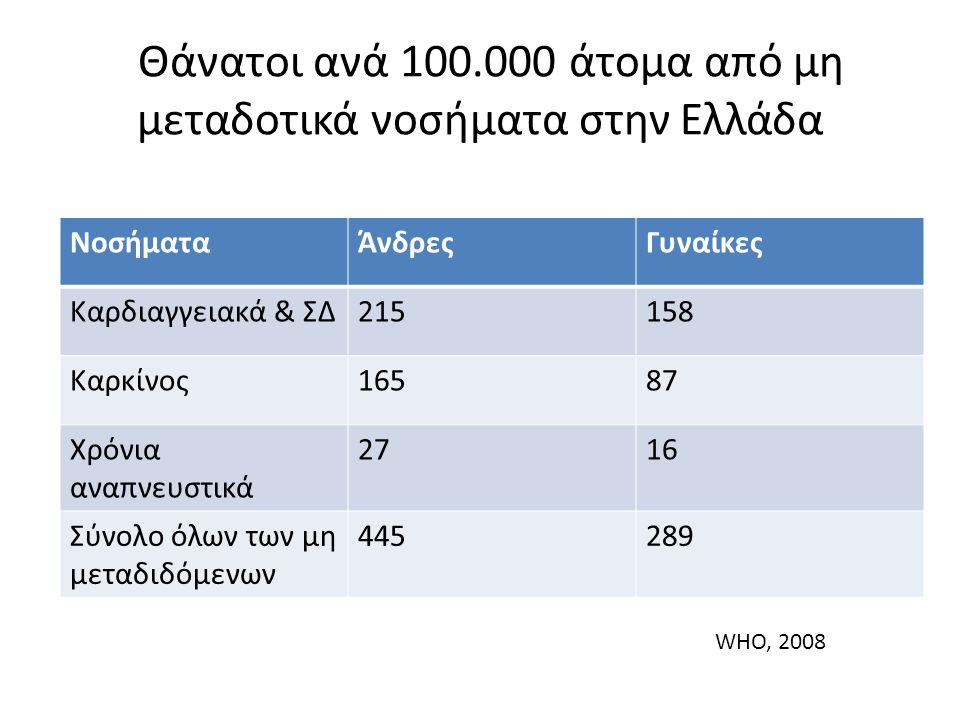 Θάνατοι ανά 100.000 άτομα από μη μεταδοτικά νοσήματα στην Ελλάδα ΝοσήματαΆνδρεςΓυναίκες Καρδιαγγειακά & ΣΔ215158 Καρκίνος16587 Χρόνια αναπνευστικά 2716 Σύνολο όλων των μη μεταδιδόμενων 445289 WHO, 2008