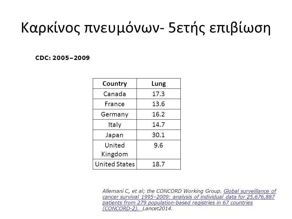 Καρκίνος πνευμόνων- 5ετής επιβίωση CountryLung Canada17.3 France13.6 Germany16.2 Italy14.7 Japan30.1 United Kingdom 9.6 United States18.7 CDC: 2005–20