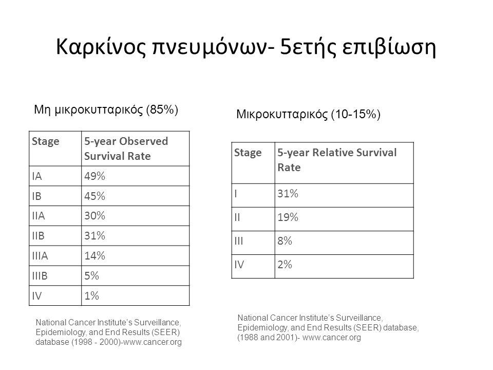 Καρκίνος πνευμόνων- 5ετής επιβίωση Stage5-year Observed Survival Rate IA49% IB45% IIA30% IIB31% IIIA14% IIIB5% IV1% National Cancer Institute's Survei