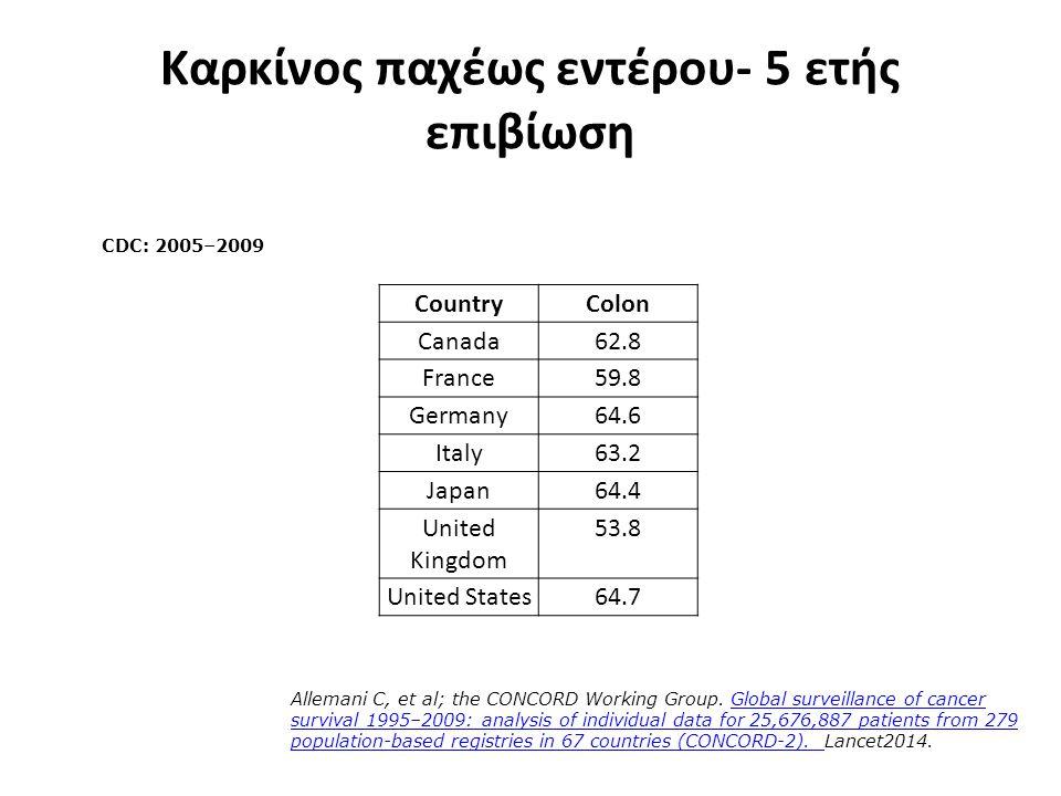 Καρκίνος παχέως εντέρου- 5 ετής επιβίωση CountryColon Canada62.8 France59.8 Germany64.6 Italy63.2 Japan64.4 United Kingdom 53.8 United States64.7 CDC: 2005–2009 Allemani C, et al; the CONCORD Working Group.