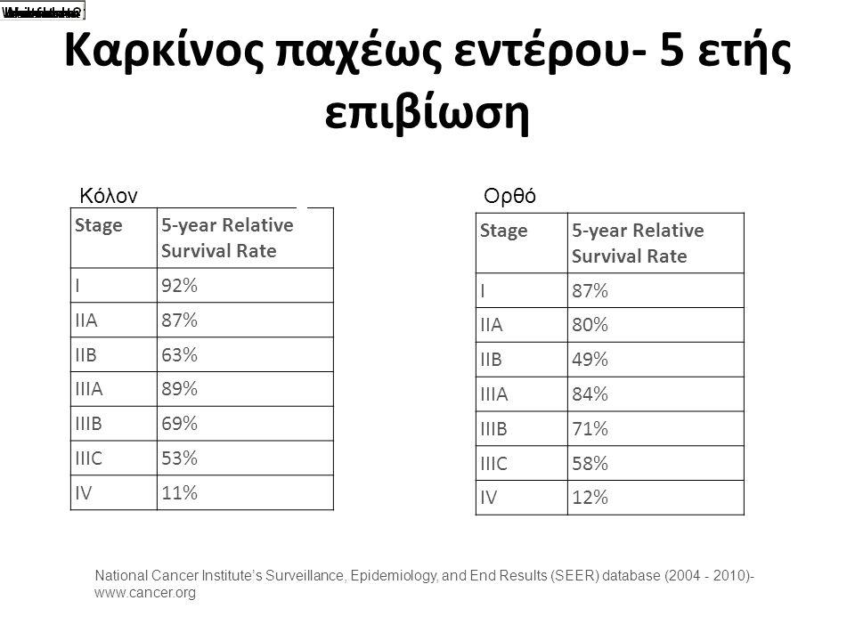 Καρκίνος παχέως εντέρου- 5 ετής επιβίωση Stage5-year Relative Survival Rate I92% IIA87% IIB63% IIIA89% IIIB69% IIIC53% IV11% National Cancer Institute's Surveillance, Epidemiology, and End Results (SEER) database (2004 - 2010)- www.cancer.org Κόλον Stage5-year Relative Survival Rate I87% IIA80% IIB49% IIIA84% IIIB71% IIIC58% IV12% Ορθό