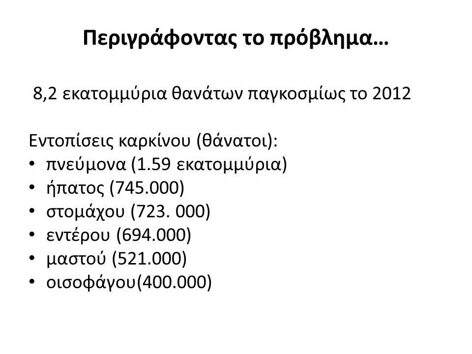 Περιγράφοντας το πρόβλημα… 8,2 εκατομμύρια θανάτων παγκοσμίως το 2012 Εντοπίσεις καρκίνου (θάνατοι): πνεύμονα (1.59 εκατομμύρια) ήπατος (745.000) στομ