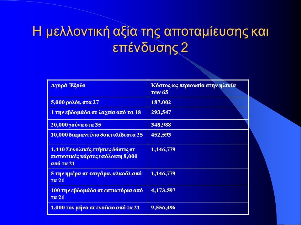 Η μελλοντική αξία της αποταμίευσης και επένδυσης 2 Αγορά-ΈξοδοΚόστος ως περιουσία στην ηλικία των 65 5,000 ρολόι, στα 27187.002 1 την εβδομάδα σε λαχεία από τα 18293,547 20,000 γούνα στα 35348,988 10,000 διαμαντένιο δακτυλίδι στα 25452,593 1,440 Συνολικές ετήσιες δόσεις σε πιστωτικές κάρτες υπόλοιπη 8,000 από τα 21 1,146,779 5 την ημέρα σε τσιγάρα, αλκοόλ από τα 21 1,146,779 100 την εβδομάδα σε εστιατόρια από τα 21 4,173.597 1,000 τον μήνα σε ενοίκιο από τα 219,556,496