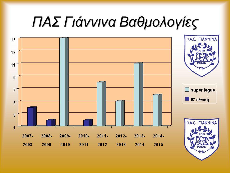 ΠΑΣ Γιάννινα ΠΑΣ Γιάννινα Ο Π.Α.Σ. Γιάννινα ιδρύθηκε το καλοκαίρι του 1966, έπειτα από συγχώνευση δυο τοπικών ομάδων των Ιωαννίνων, του Ατρόμητου και