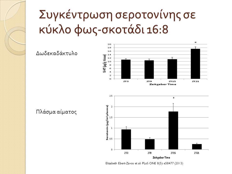 Συγκέντρωση σεροτονίνης σε κύκλο φως - σκοτάδι 16:8 Δωδεκαδάκτυλο Πλάσμα αίματος Elizabeth Ebert-Zavos et al: PLoS ONE 8(5): e58477 (2013)