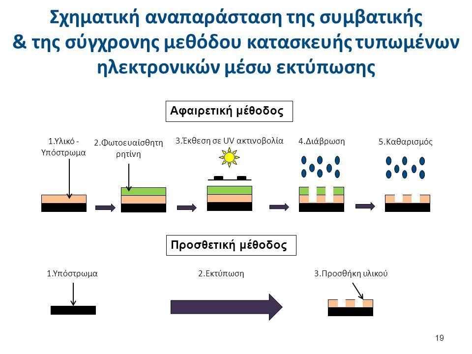 Σχηματική αναπαράσταση της συμβατικής & της σύγχρονης μεθόδου κατασκευής τυπωμένων ηλεκτρονικών μέσω εκτύπωσης Αφαιρετική μέθοδος 1.Υλικό - Υπόστρωμα