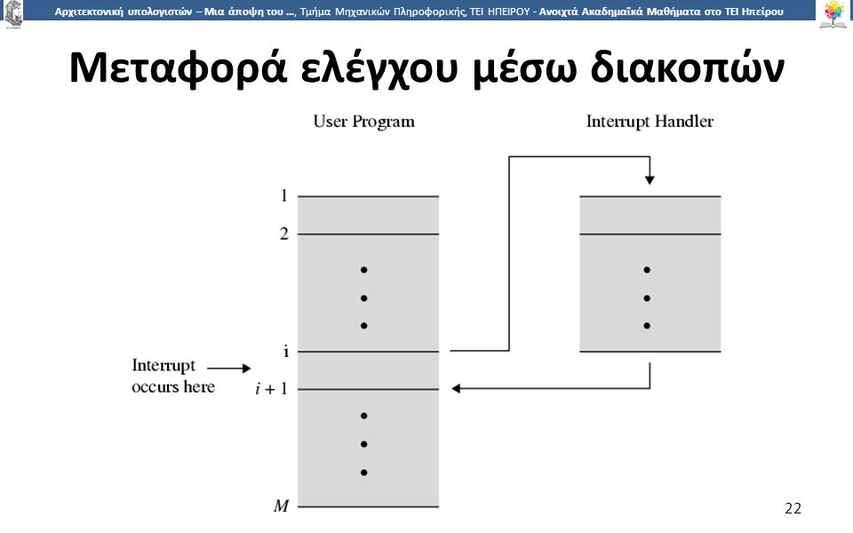 2 Αρχιτεκτονική υπολογιστών – Μια άποψη του …, Τμήμα Μηχανικών Πληροφορικής, ΤΕΙ ΗΠΕΙΡΟΥ - Ανοιχτά Ακαδημαϊκά Μαθήματα στο ΤΕΙ Ηπείρου Μεταφορά ελέγχου μέσω διακοπών 22