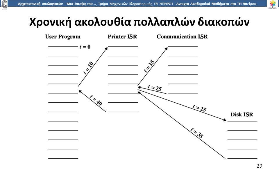2929 Αρχιτεκτονική υπολογιστών – Μια άποψη του …, Τμήμα Μηχανικών Πληροφορικής, ΤΕΙ ΗΠΕΙΡΟΥ - Ανοιχτά Ακαδημαϊκά Μαθήματα στο ΤΕΙ Ηπείρου Χρονική ακολουθία πολλαπλών διακοπών 29
