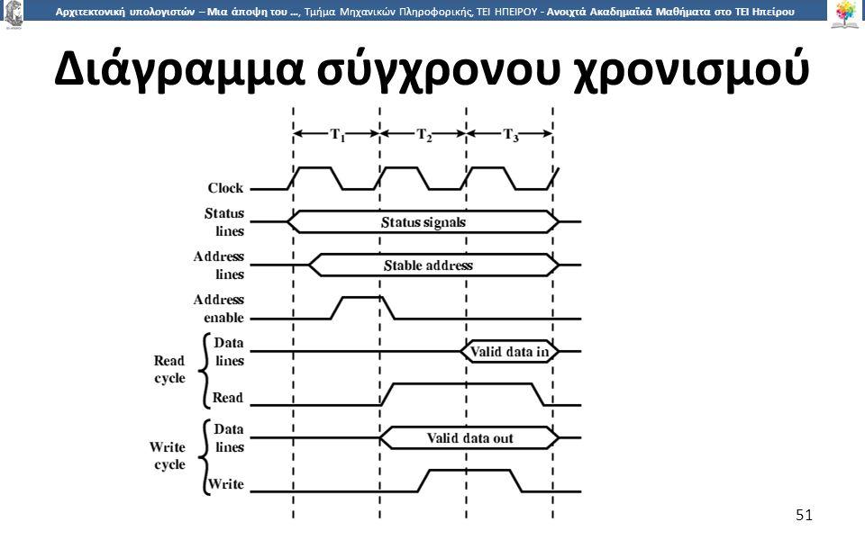 5151 Αρχιτεκτονική υπολογιστών – Μια άποψη του …, Τμήμα Μηχανικών Πληροφορικής, ΤΕΙ ΗΠΕΙΡΟΥ - Ανοιχτά Ακαδημαϊκά Μαθήματα στο ΤΕΙ Ηπείρου Διάγραμμα σύγχρονου χρονισμού 51