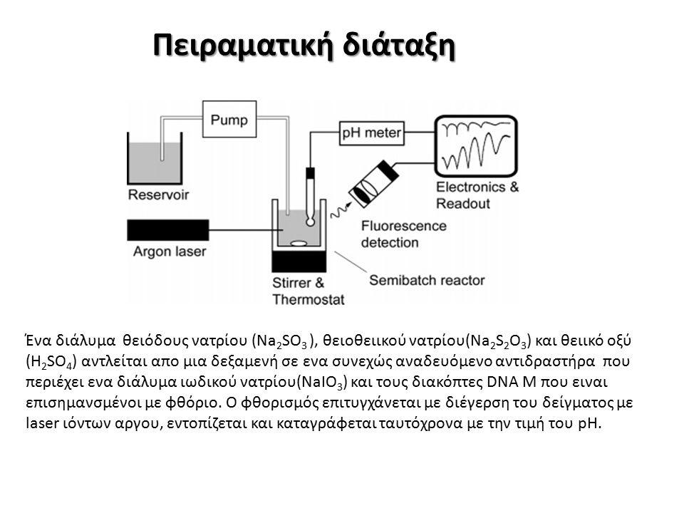 Πειραματική διάταξη Ένα διάλυμα θειόδους νατρίου (Na 2 SO 3 ), θειοθειικού νατρίου(Na 2 S 2 O 3 ) και θειικό οξύ (H 2 SO 4 ) αντλείται απο μια δεξαμενή σε ενα συνεχώς αναδευόμενο αντιδραστήρα που περιέχει ενα διάλυμα ιωδικού νατρίου(NaIO 3 ) και τους διακόπτες DNA M που ειναι επισημανσμένοι με φθόριο.