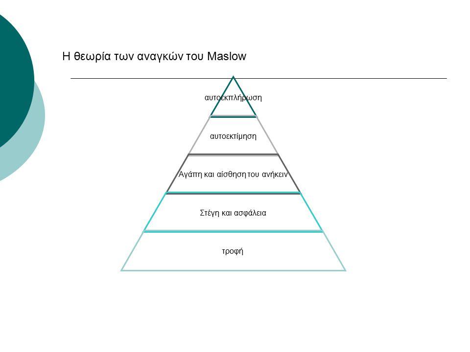 Η θεωρία των αναγκών του Maslow αυτοεκπλήρωση αυτοεκτίμηση Αγάπη και αίσθηση του ανήκειν Στέγη και ασφάλεια τροφή