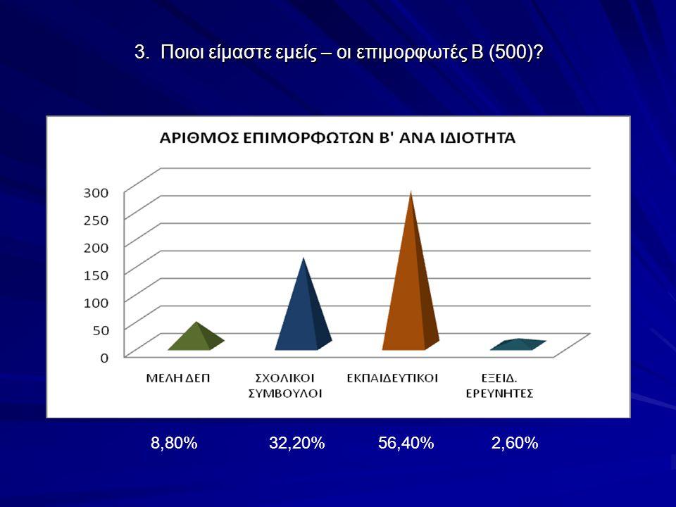 3. Ποιοι είμαστε εμείς – οι επιμορφωτές Β (500) 8,80% 32,20% 56,40% 2,60%