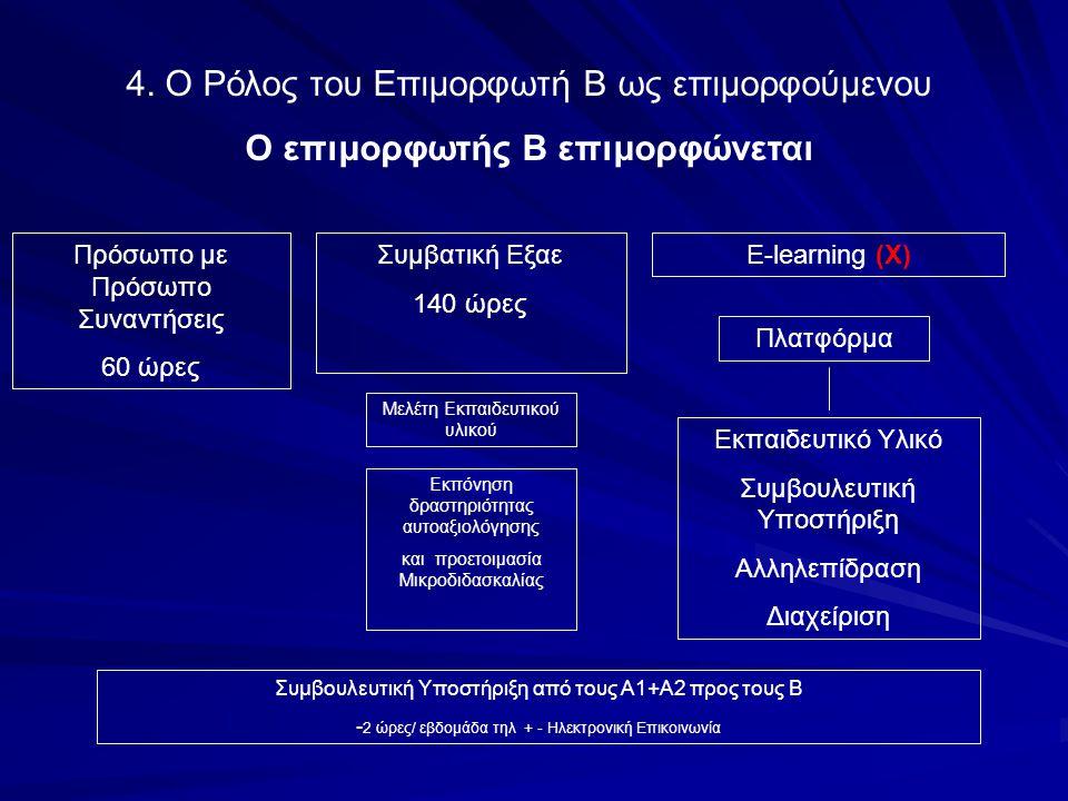 Συμβατική Εξαε 140 ώρες E-learning (Χ) Πλατφόρμα Εκπαιδευτικό Υλικό Συμβουλευτική Υποστήριξη Αλληλεπίδραση Διαχείριση 4. Ο Ρόλος του Επιμορφωτή Β ως ε