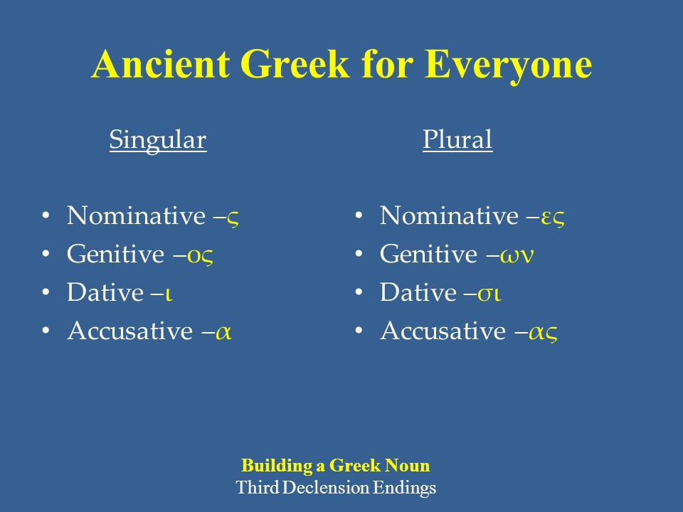 Ancient Greek for Everyone Singular Nominative –ς Genitive –ος Dative –ι Accusative –α Plural Nominative –ες Genitive –ων Dative –σι Accusative –ας Building a Greek Noun Third Declension Endings