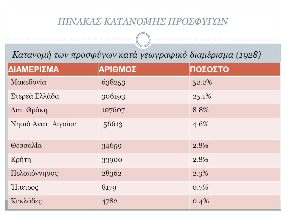 ΠΙΝΑΚΑΣ ΚΑΤΑΝΟΜΗΣ ΠΡΟΣΦΥΓΩΝ Κατανομή των προσφύγων κατά γεωγραφικό διαμέρισμα (1928) ΔΙΑΜΕΡΙΣΜΑΑΡΙΘΜΟΣΠΟΣΟΣΤΟ Μακεδονία63825352.2% Στερεά Ελλάδα306193
