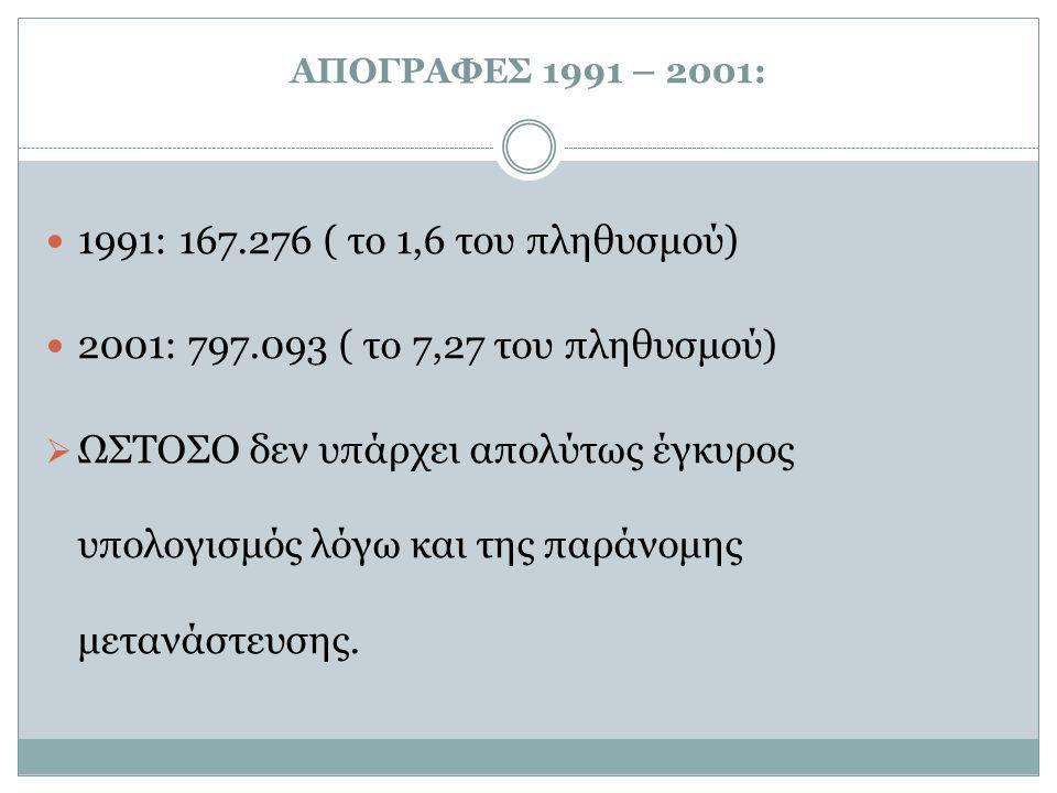 ΑΠΟΓΡΑΦΕΣ 1991 – 2001: 1991: 167.276 ( το 1,6 του πληθυσμού) 2001: 797.093 ( το 7,27 του πληθυσμού)  ΩΣΤΟΣΟ δεν υπάρχει απολύτως έγκυρος υπολογισμός