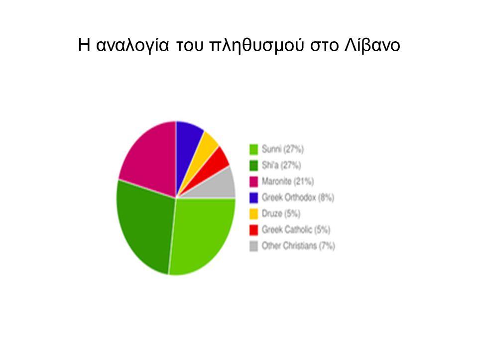 Η αναλογία του πληθυσμού στο Λίβανο