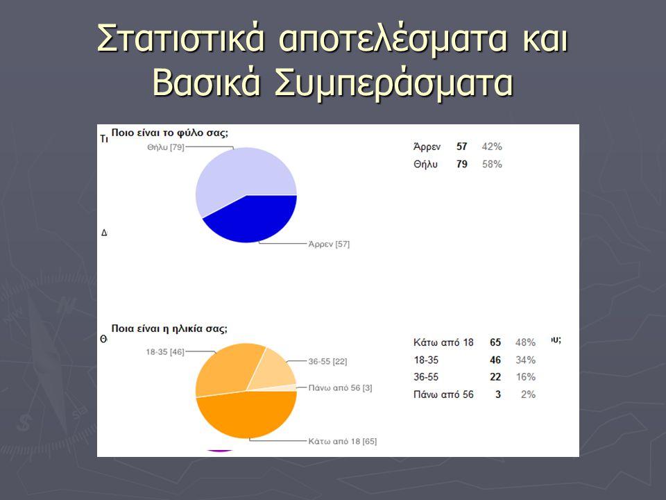 Στατιστικά αποτελέσματα και Βασικά Συμπεράσματα