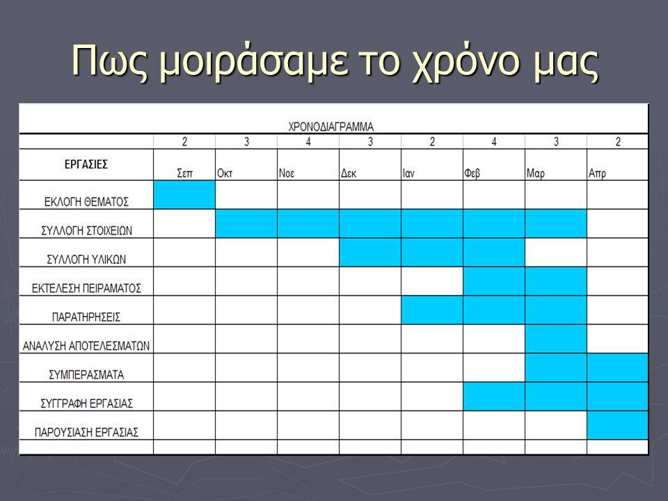 Δραστηριότητες ► Επιστολές και συνεργασίες με τους άμεσα εμπλεκόμενους ► Δημιουργία χώρου στο Διαδίκτυο με άρθρα και υλικό που συγκεντρώναμε ► Συνέντευξη στον Τεχνικό διευθυντή του ΟΤΕ της Περιφέρειας Στερεάς Ελλάδας ► Κατασκευή μετρήσεις και ρυθμίσεις στο Εργαστήριo ► Μετρήσεις στη πόλη μας με αυτοκίνητο ► Εκπαιδευτική Επίσκεψη σε Εταιρεία Τηλεπικοινωνιών στην Αθήνα (πραγματικές μετρήσεις κατά τη διάρκεια του ταξιδιού) ► Δημιουργία ερωτηματολογίου (συμπλήρωση από Μαθητές και Πραγματικούς Ταξιδιώτες στη Γραμμή Λαμία Αθήνα)