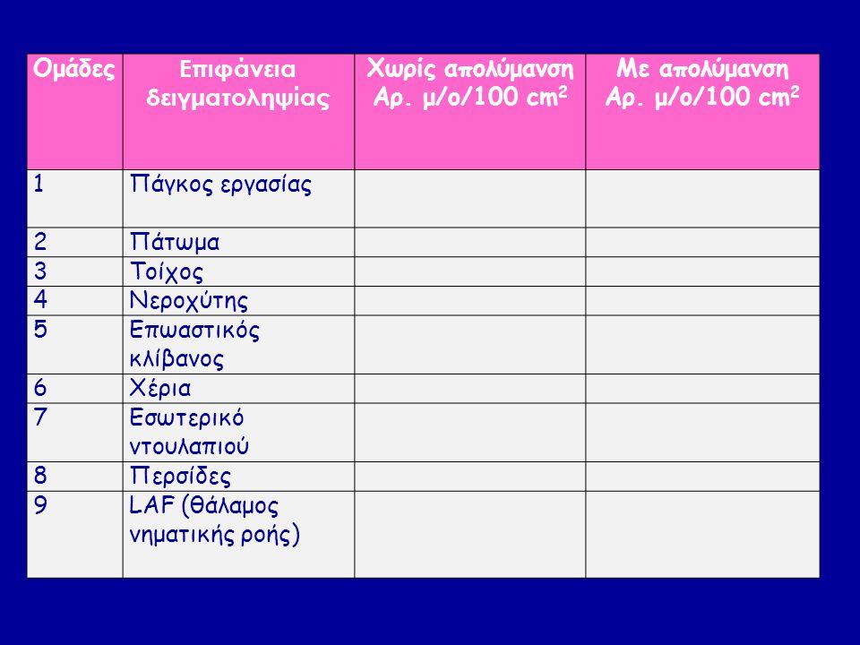 Ομάδες Επιφάνεια δειγματοληψίας Χωρίς απολύμανση Αρ. μ/ο/100 cm 2 Με απολύμανση Αρ. μ/ο/100 cm 2 1Πάγκος εργασίας 2Πάτωμα 3Τοίχος 4Νεροχύτης 5Επωαστικ