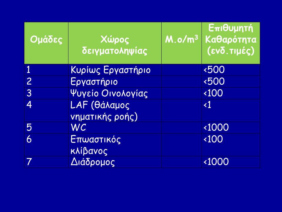 ΟμάδεςΧώρος δειγματοληψίας Μ.ο/m 3 Επιθυμητή Καθαρότητα (ενδ.τιμές) 1Κυρίως Εργαστήριο<500 2Εργαστήριο<500 3Ψυγείο Οινολογίας<100 4LAF (θάλαμος νηματι