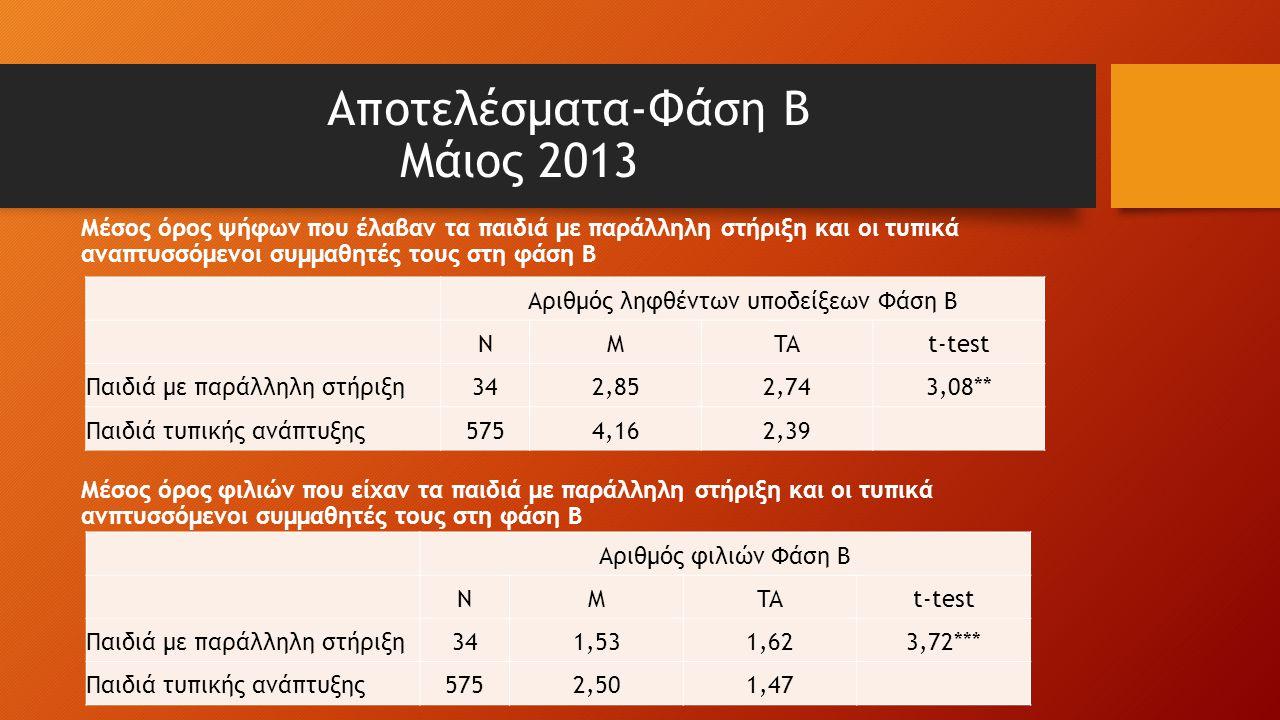 Αποτελέσματα-Φάση Β Μάιος 2013 Μέσος όρος ψήφων που έλαβαν τα παιδιά με παράλληλη στήριξη και οι τυπικά αναπτυσσόμενοι συμμαθητές τους στη φάση B Μέσος όρος φιλιών που είχαν τα παιδιά με παράλληλη στήριξη και οι τυπικά ανπτυσσόμενοι συμμαθητές τους στη φάση Β Αριθμός ληφθέντων υποδείξεων Φάση Β NMTAt-test Παιδιά με παράλληλη στήριξη342,852,74 3,08** Παιδιά τυπικής ανάπτυξης5754,162,39 Αριθμός φιλιών Φάση Β NMTAt-test Παιδιά με παράλληλη στήριξη341,531,62 3,72*** Παιδιά τυπικής ανάπτυξης5752,501,47