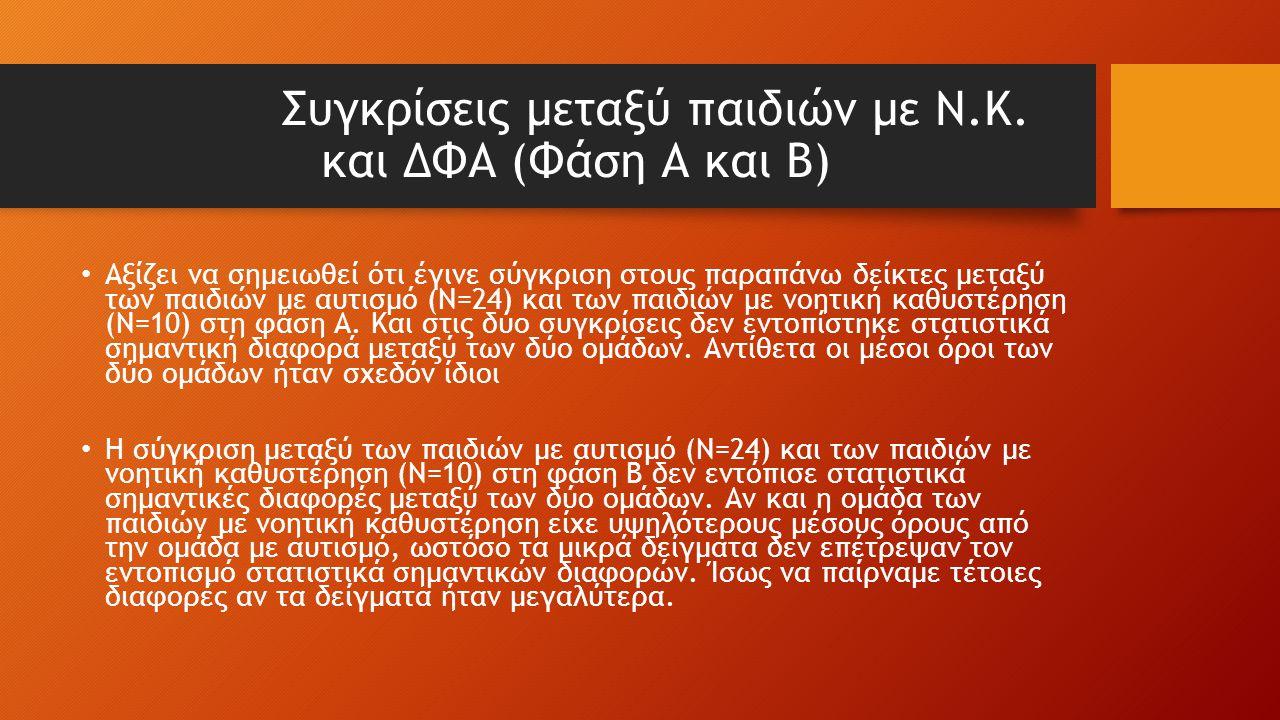 Συγκρίσεις μεταξύ παιδιών με Ν.Κ. και ΔΦΑ (Φάση Α και Β) Αξίζει να σημειωθεί ότι έγινε σύγκριση στους παραπάνω δείκτες μεταξύ των παιδιών με αυτισμό (