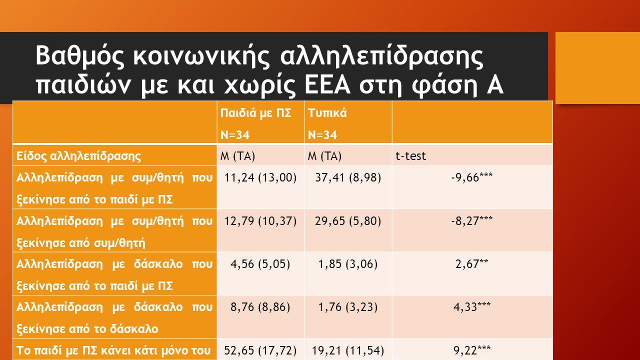 Βαθμός κοινωνικής αλληλεπίδρασης παιδιών με και χωρίς ΕΕΑ στη φάση Α Παιδιά με ΠΣ Ν=34 Τυπικά Ν=34 Είδος αλληλεπίδρασηςM (ΤΑ)Μ (TA)t-test Αλληλεπίδρασ