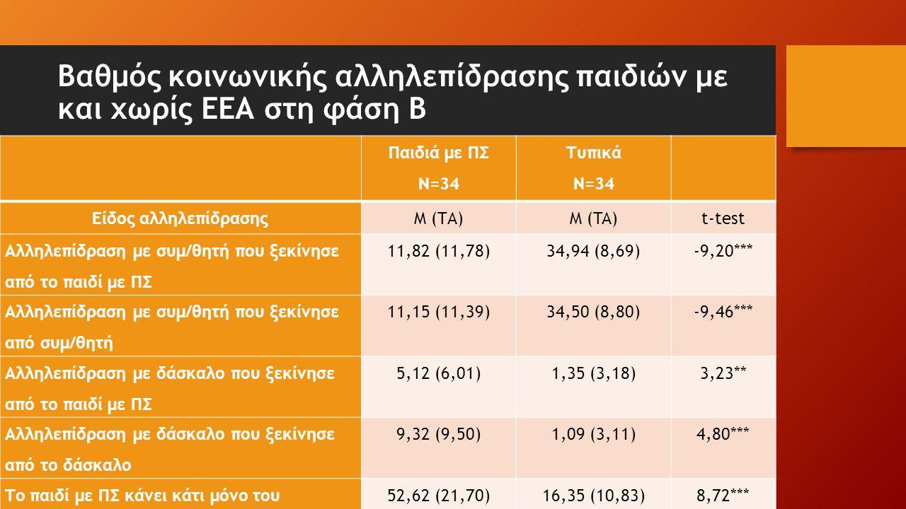 Βαθμός κοινωνικής αλληλεπίδρασης παιδιών με και χωρίς ΕΕΑ στη φάση Β Παιδιά με ΠΣ Ν=34 Τυπικά Ν=34 Είδος αλληλεπίδρασηςM (ΤΑ)Μ (TA)t-test Αλληλεπίδρασ