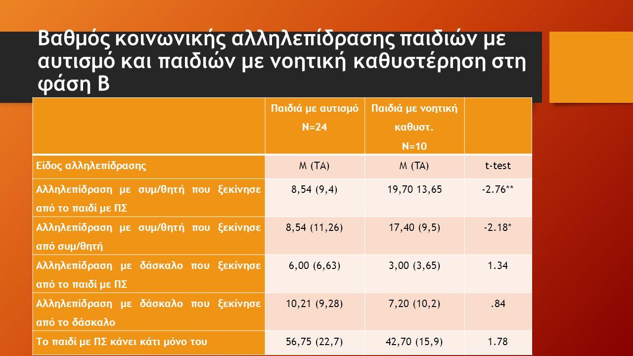 Βαθμός κοινωνικής αλληλεπίδρασης παιδιών με αυτισμό και παιδιών με νοητική καθυστέρηση στη φάση Β Παιδιά με αυτισμό Ν=24 Παιδιά με νοητική καθυστ. Ν=1
