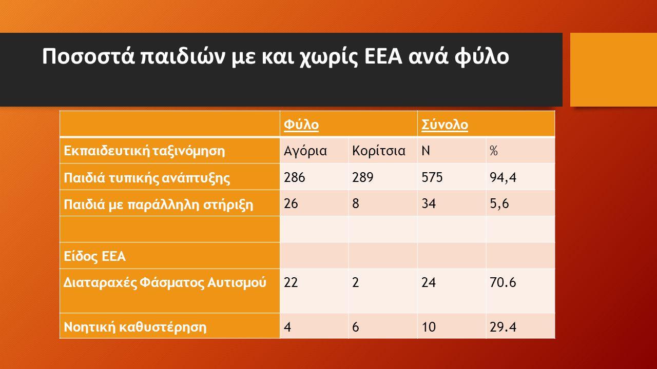 Ποσοστά παιδιών με και χωρίς ΕΕΑ ανά φύλο ΦύλοΣύνολο Εκπαιδευτική ταξινόμησηΑγόριαΚορίτσιαN% Παιδιά τυπικής ανάπτυξης 28628957594,4 Παιδιά με παράλληλη στήριξη 268345,6 Είδος ΕΕΑ Διαταραχές Φάσματος Αυτισμού2222470.6 Νοητική καθυστέρηση461029.4