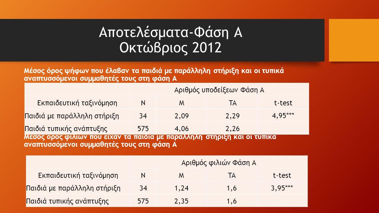 Αποτελέσματα-Φάση Α Οκτώβριος 2012 Μέσος όρος ψήφων που έλαβαν τα παιδιά με παράλληλη στήριξη και οι τυπικά αναπτυσσόμενοι συμμαθητές τους στη φάση Α