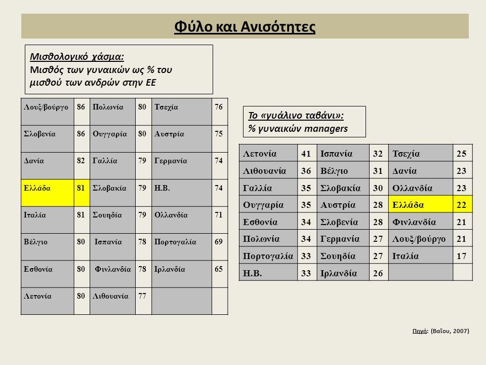 Μισθολογικό χάσμα: Μισθός των γυναικών ως % του μισθού των ανδρών στην ΕΕ Λουξ/βούργο86Πολωνία80Τσεχία76 Σλοβενία86Ουγγαρία80Αυστρία75 Δανία82Γαλλία79Γερμανία74 Ελλάδα81Σλοβακία79Η.Β.74 Ιταλία81Σουηδία79Ολλανδία71 Βέλγιο80 Ισπανία78Πορτογαλία69 Εσθονία80 Φινλανδία78Ιρλανδία65 Λετονία80Λιθουανία77 Λετονία41Ισπανία32Τσεχία25 Λιθουανία36Βέλγιο31Δανία23 Γαλλία35Σλοβακία30Ολλανδία23 Ουγγαρία35Αυστρία28Ελλάδα22 Εσθονία34Σλοβενία28Φινλανδία21 Πολωνία34Γερμανία27Λουξ/βούργο21 Πορτογαλία33Σουηδία27Ιταλία17 Η.Β.33Ιρλανδία26 Το «γυάλινο ταβάνι»: % γυναικών managers Πηγή: (Βαϊου, 2007) Φύλο και Ανισότητες