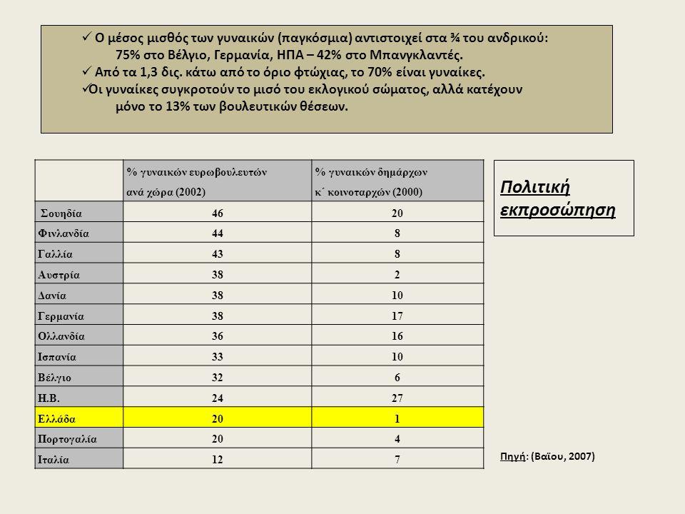 Πολιτική εκπροσώπηση % γυναικών ευρωβουλευτών ανά χώρα (2002) % γυναικών δημάρχων κ΄ κοινοταρχών (2000) Σουηδία4620 Φινλανδία448 Γαλλία438 Αυστρία382 Δανία3810 Γερμανία3817 Ολλανδία3616 Ισπανία3310 Βέλγιο326 Η.Β.2427 Ελλάδα201 Πορτογαλία204 Ιταλία127 Πηγή: (Βαϊου, 2007) Ο μέσος μισθός των γυναικών (παγκόσμια) αντιστοιχεί στα ¾ του ανδρικού: 75% στο Βέλγιο, Γερμανία, ΗΠΑ – 42% στο Μπανγκλαντές.