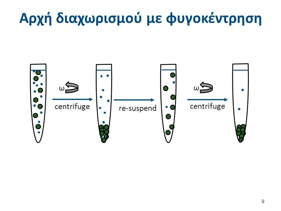 Αρχή διαχωρισμού με φυγοκέντρηση centrifuge re-suspend ω ω 9
