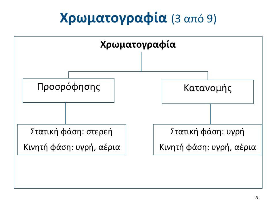 Χρωματογραφία (3 από 9) Χρωματογραφία Προσρόφησης Κατανομής Στατική φάση: στερεή Κινητή φάση: υγρή, αέρια Στατική φάση: υγρή Κινητή φάση: υγρή, αέρια