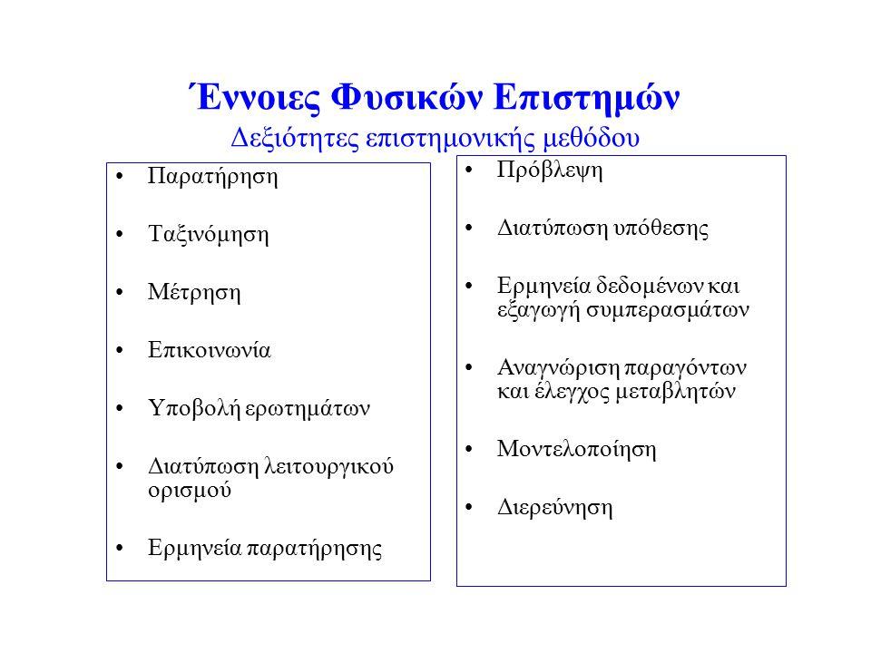Έννοιες Φυσικών Επιστημών Δεξιότητες επιστημονικής μεθόδου Παρατήρηση Ταξινόμηση Μέτρηση Επικοινωνία Υποβολή ερωτημάτων Διατύπωση λειτουργικού ορισμού Ερμηνεία παρατήρησης Πρόβλεψη Διατύπωση υπόθεσης Ερμηνεία δεδομένων και εξαγωγή συμπερασμάτων Αναγνώριση παραγόντων και έλεγχος μεταβλητών Μοντελοποίηση Διερεύνηση