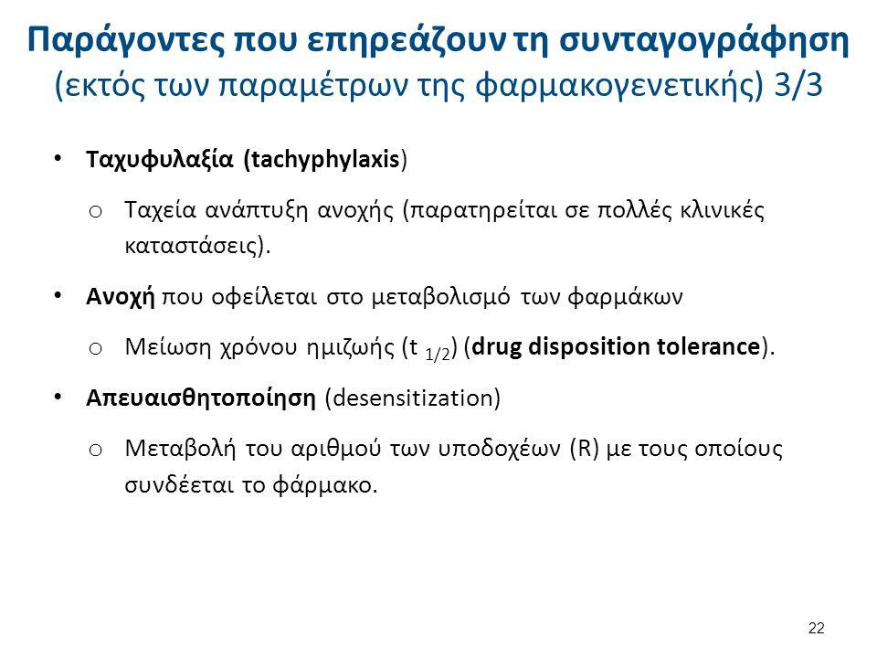 Παράγοντες που επηρεάζουν τη συνταγογράφηση (εκτός των παραμέτρων της φαρμακογενετικής) 3/3 Ταχυφυλαξία (tachyphylaxis) o Ταχεία ανάπτυξη ανοχής (παρα