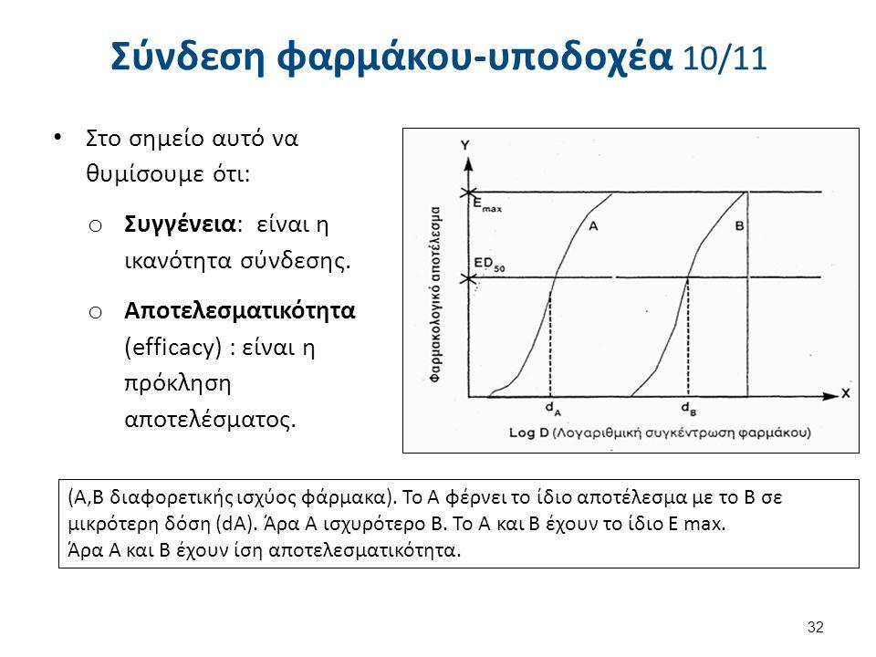 Σύνδεση φαρμάκου-υποδοχέα 10/11 Στο σημείο αυτό να θυμίσουμε ότι: o Συγγένεια: είναι η ικανότητα σύνδεσης. o Αποτελεσματικότητα (efficacy) : είναι η π