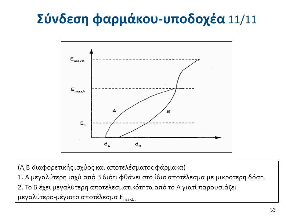 Σύνδεση φαρμάκου-υποδοχέα 11/11 (Α,Β διαφορετικής ισχύος και αποτελέσματος φάρμακα) 1. Α μεγαλύτερη ισχύ από Β διότι φθάνει στο ίδιο αποτέλεσμα με μι