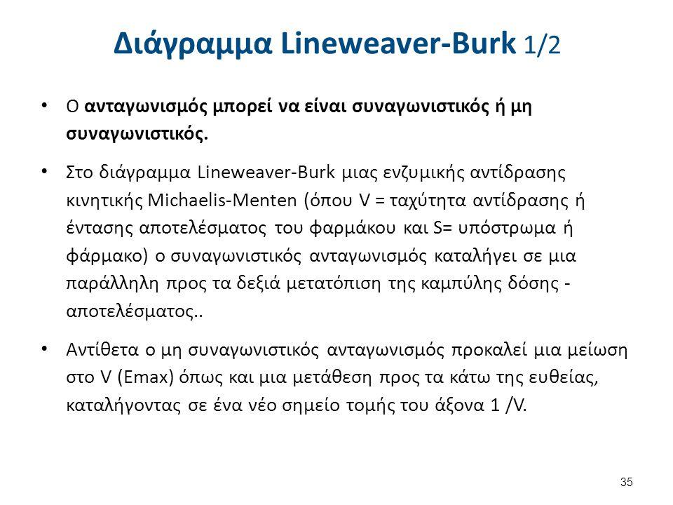 Διάγραμμα Lineweaver-Burk 1/2 Ο ανταγωνισμός μπορεί να είναι συναγωνιστικός ή μη συναγωνιστικός. Στο διάγραμμα Lineweaver-Burk μιας ενζυμικής αντίδρασ