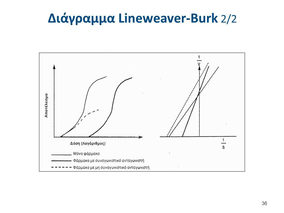 Διάγραμμα Lineweaver-Burk 2/2 36