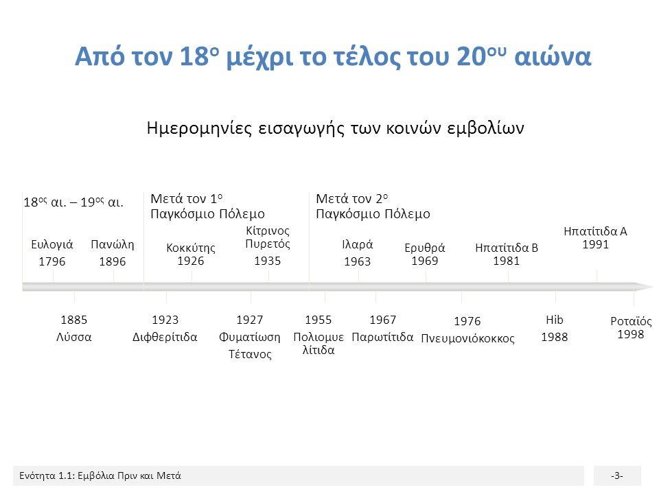 Ενότητα 1.1: Εμβόλια Πριν και Μετά-3- Από τον 18 ο μέχρι το τέλος του 20 ου αιώνα Ημερομηνίες εισαγωγής των κοινών εμβολίων 18 ος αι. – 19 ος αι. Μετά