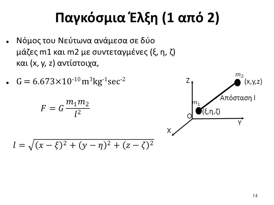 Παγκόσμια Έλξη (1 από 2) Νόμος του Νεύτωνα ανάμεσα σε δύο μάζες m1 και m2 με συντεταγμένες (ξ, η, ζ) και (x, y, z) αντίστοιχα, G = 6.673×10 -10 m 3 kg -1 sec -2 X Z Y O (x,y,z) (ξ,η,ζ)(ξ,η,ζ) Απόσταση l 14