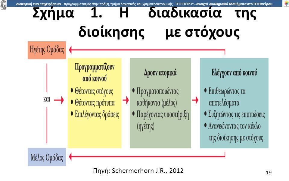 1919 Διοικητική των επιχειρήσεων – προγραμματισμός στην πράξη, τμήμα λογιστικής και χρηματοοικονομικής, ΤΕΙ ΗΠΕΙΡΟΥ - Ανοιχτά Ακαδημαϊκά Μαθήματα στο ΤΕΙ Ηπείρου Σχήµα1.Ηδιαδικασίατης διοίκησηςµε στόχους 19 Πηγή: Schermerhorn J.R., 2012
